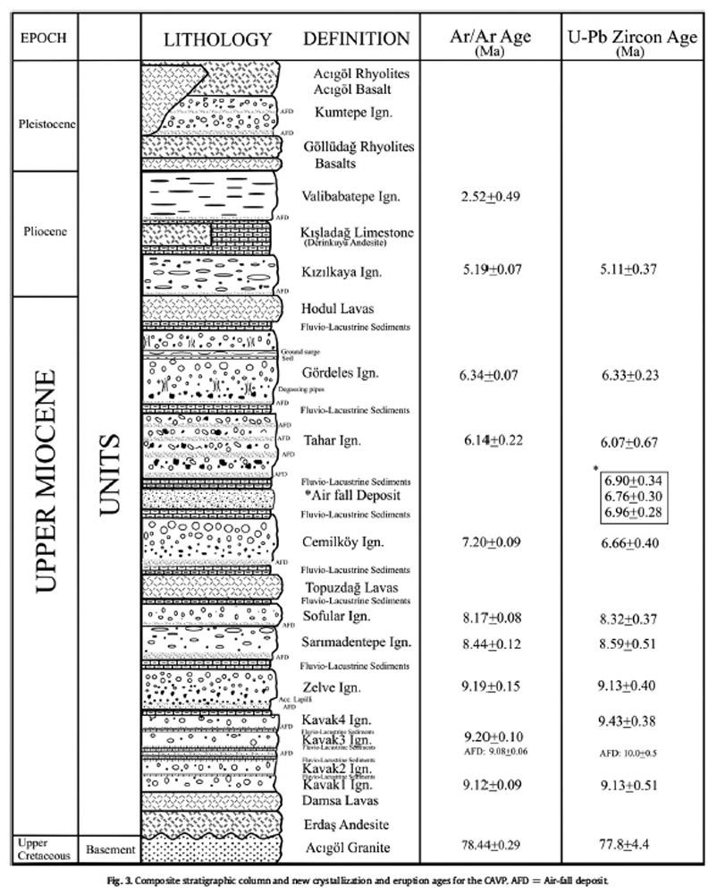 0 stratigraphic column 2011